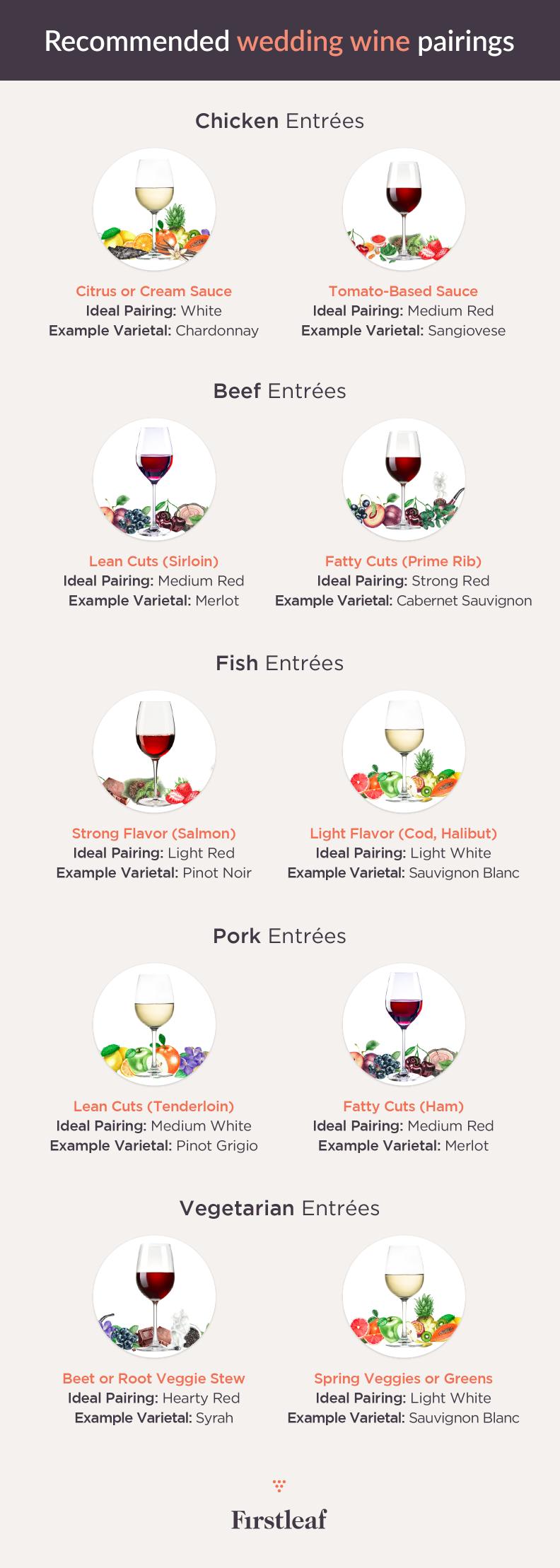 Wedding Wine-Wine Pairings Infographic